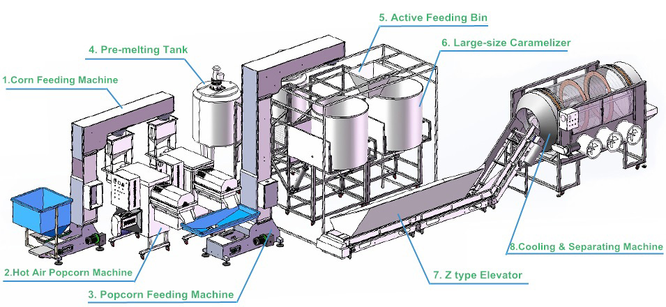 Hot Air Popcorn Machine and Caramelizer Production Line